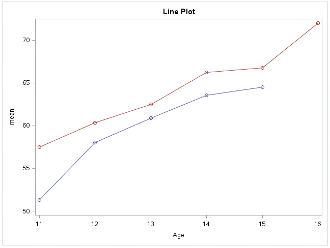 How to develop series plot using gtl from our above example you can see that we put a seriesplot and scatter plot in our layout block by submiting above code we can get below figure ccuart Choice Image